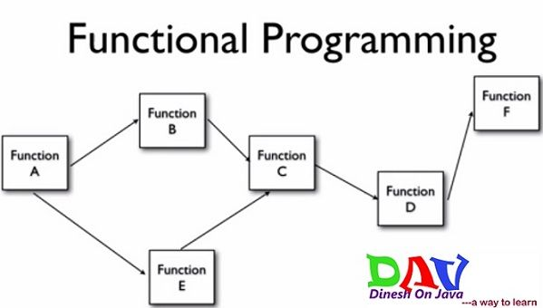 Dinesh on Java: Spring AOP Tutorial- Aspect Oriented Programming w...