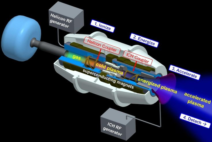 The Variable Specific Impulse Magnetoplasma Rocket (VASIMR®) engine is a new type of electric thruster with many unique advantages. In a VASIMR® engine, gas such as argon, xenon, or hydrogen is injected into a tube surrounded by a magnet and a series of two radio wave (RF) couplers The couplers turn cold gas into superheated plasma and the rocket's magnetic nozzle converts the plasma thermal motion into a directed jet.