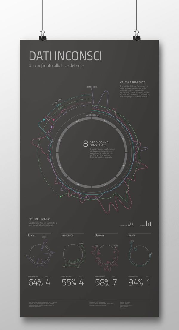 Workshop NodeBox – Quantified self data visualization by Manuel Bortoletti, via Behance
