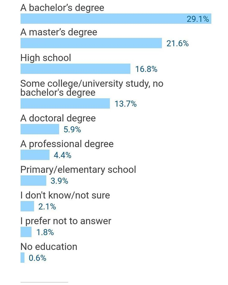 Level of education of parents of software developers. I'm in the 3.9% who's parents only had primary school education. Bless their souls. (35 000 developers were interviewed)