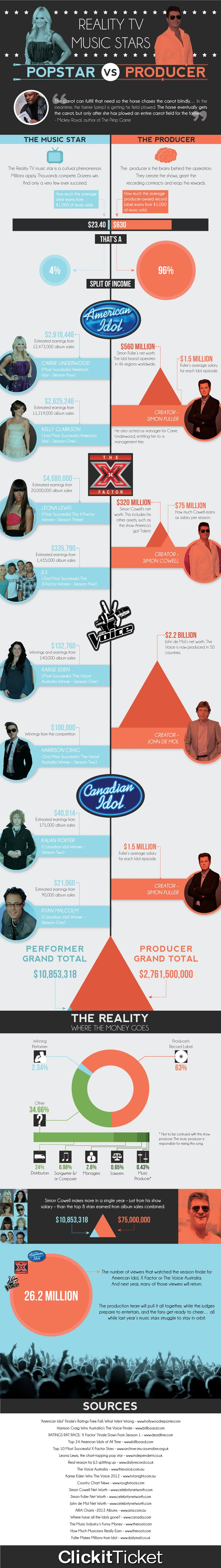 #Business #Infographics - Reality TV Music Stars – Pop Star vs. Producer  #Infografia