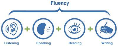 belajar bahasa inggris 4 kemampuan berbahasa