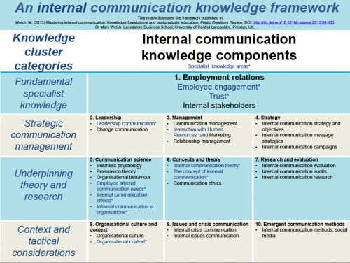 creating a framework of knowledge for internal