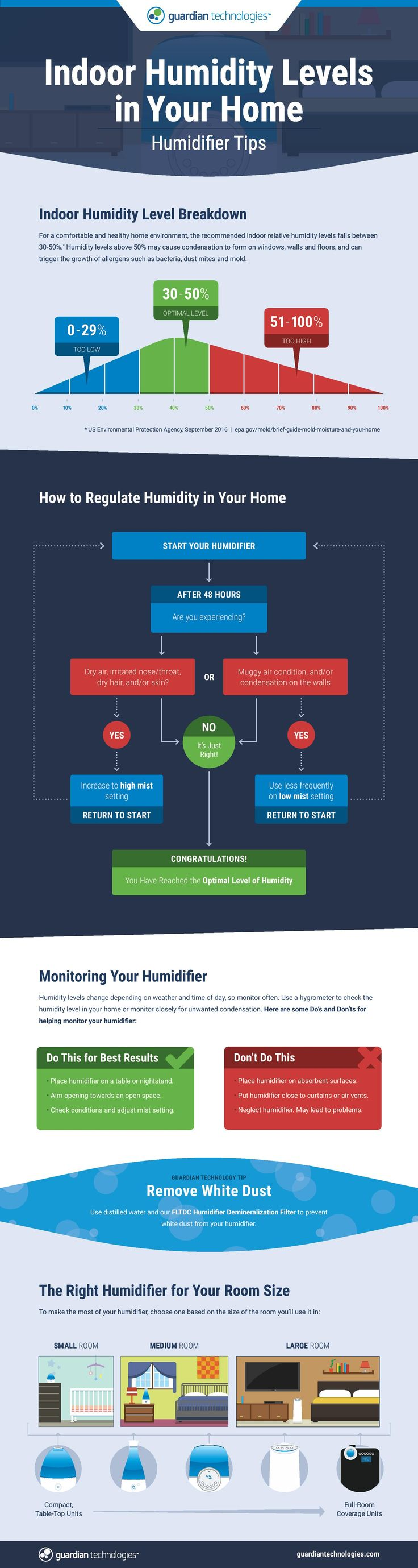 Indoor Humidity Levels in Your Home: Humidifier Tips #infographic