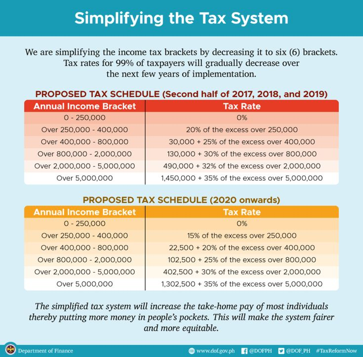 Latest Philippines Tax Reform News Today