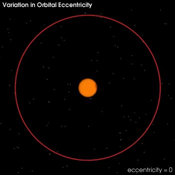 eccentricity = 0