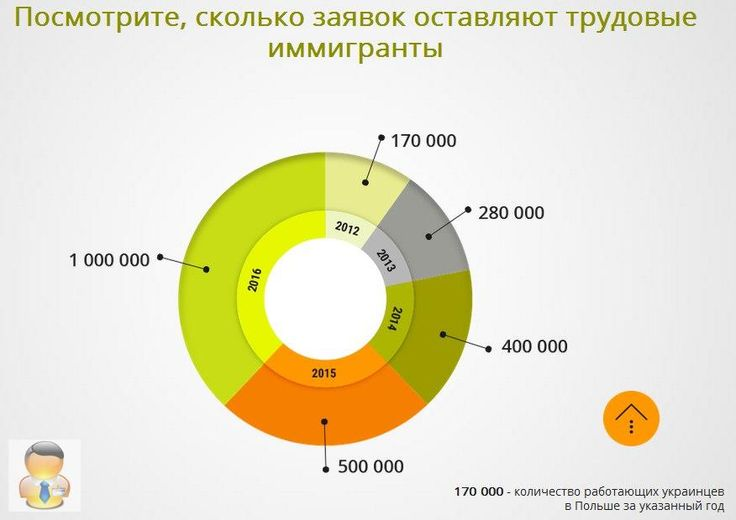 http://o-l-x.ru/job/  Работающая схема заработка на автоматической регистрации трудовых мигрантов в Визовый центр Польши. http://o-l-x.ru/job Зарабатывайте легкие деньги ($) выполняя простые инструкции, применяя уже готовые шаблонны действий и выводите заработанные деньги удобным для Вас способом. http://o-l-x.ru/job ------------------------------------------------------- #имиграция #помощь #виза #польша #оформить_визу #заработать