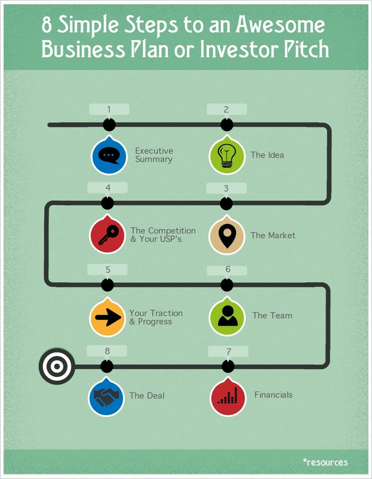 9 best images about REAL ESTATE INVESTMENT BUSINESS PLAN on Pinterest