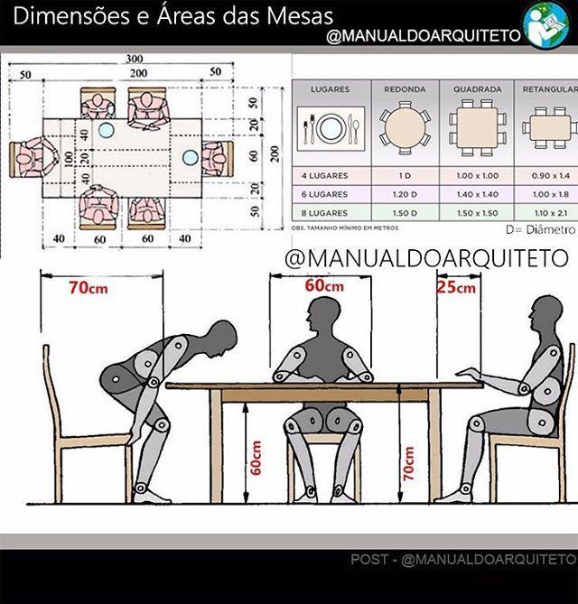 Mesas e suas dimensões. ❤ ⠀⠀⠀⠀⠀⠀⠀⠀⠀  ____________________________________________  ⠀⠀⠀⠀⠀⠀⠀⠀⠀⠀⠀⠀⠀⠀⠀⠀⠀⠀⠀⠀⠀⠀⠀⠀⠀⠀⠀⠀⠀⠀  #manualdoarquiteto #arquitetura #urbanismo #arquiteturaeurbanismo #mobilidade #cidade #arquiteto #construcaocivil #faculdadedearquitetura #confortotermico#engenharia #engenhariacivil #engenheiro #projetourbano #autocad #sketchup #projetoarquitetonico #topografia #interiores #interior #arquitetonico