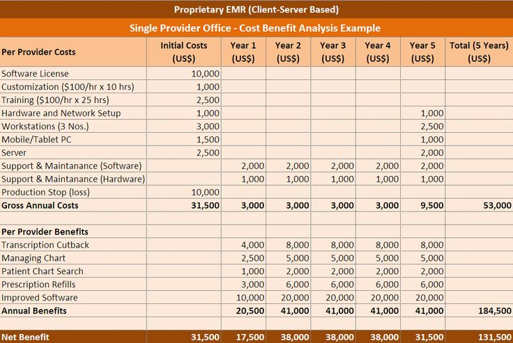 Cost Benefit Analysis Excel Template