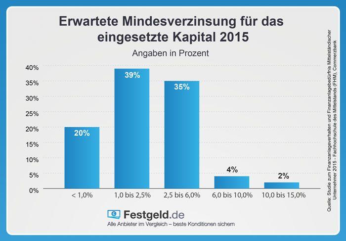 Unternehmen haben 2015 1-6% Zinsen als Rendite aufs eingesetzte Kapital erwartet http://www.festgeld.de/firmenfestgeld.html