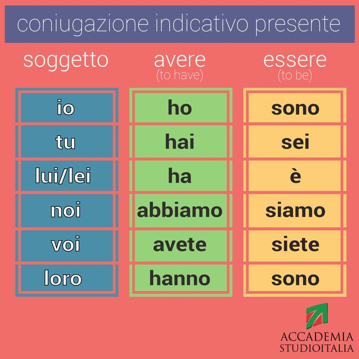 Conjugation of Italian verbs Avere (to have) and Essere (to be) #learnitalian present tense via Studioitalia, Rome