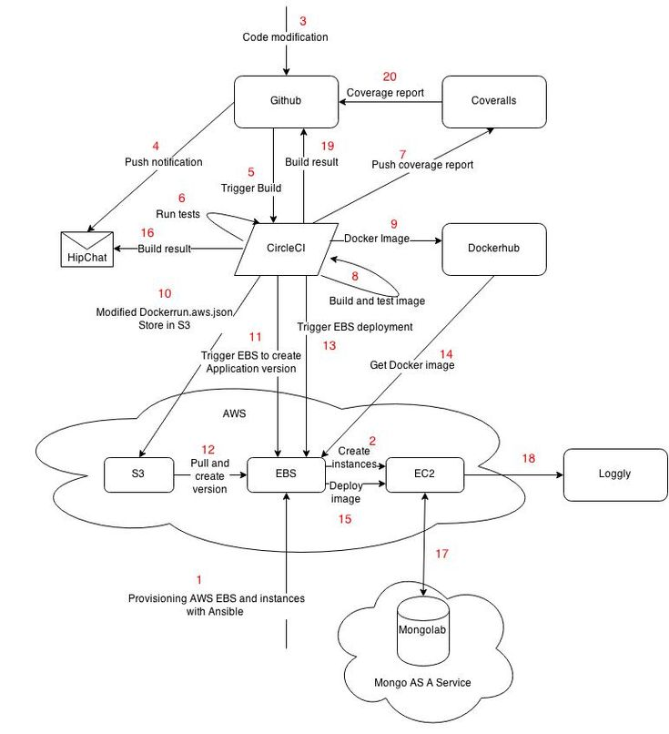 delivery pipeline and zero downtime release technology architecture pinterest zero