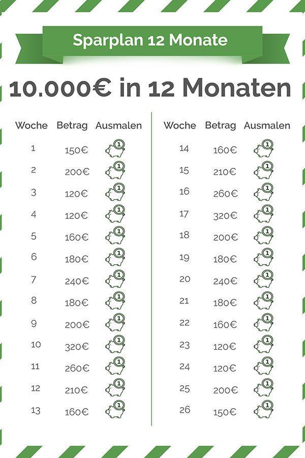 Die Ultimative Spar Challenge Fur 52 Wochen In 2020 Geld Sparen Ideen Geld Sparen Spar Challenge