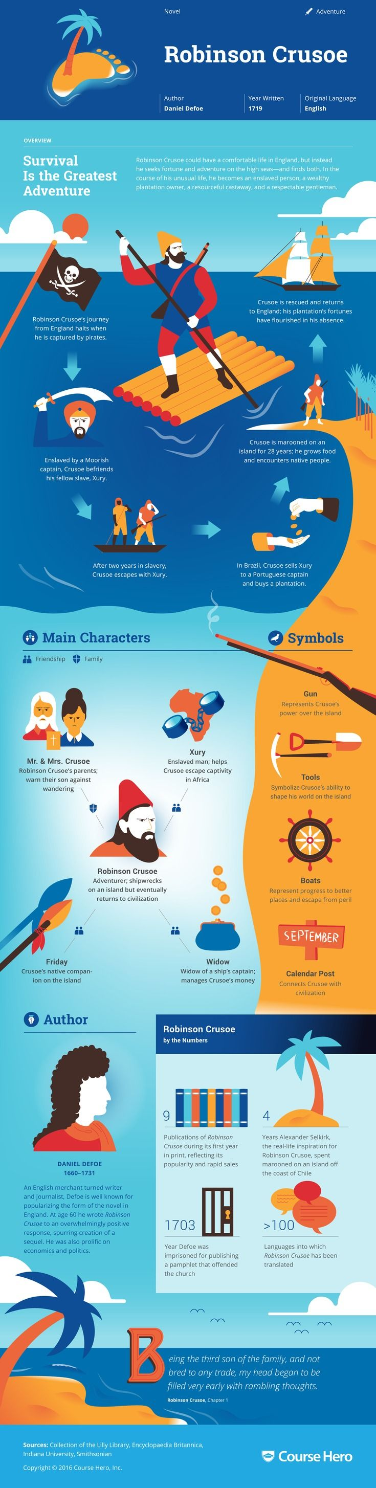 images about literature infographics a study guide for daniel defoe s robinson crusoe including chapter summary character analysis and more learn all about robinson crusoe ask questions
