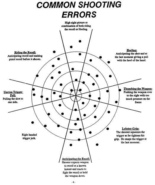 Common shooting error chart - ruggedthug