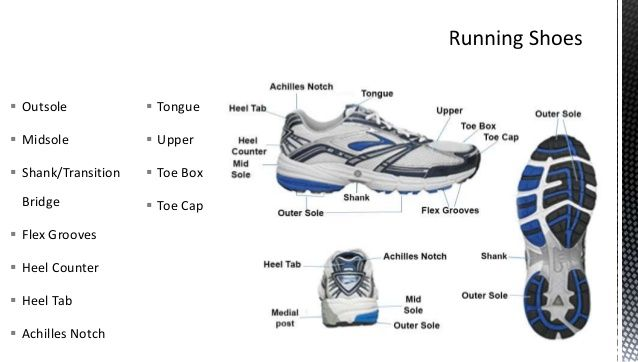 Image Result For Anatomi Kasut Sukan Running Shoes Anatomi Shoes