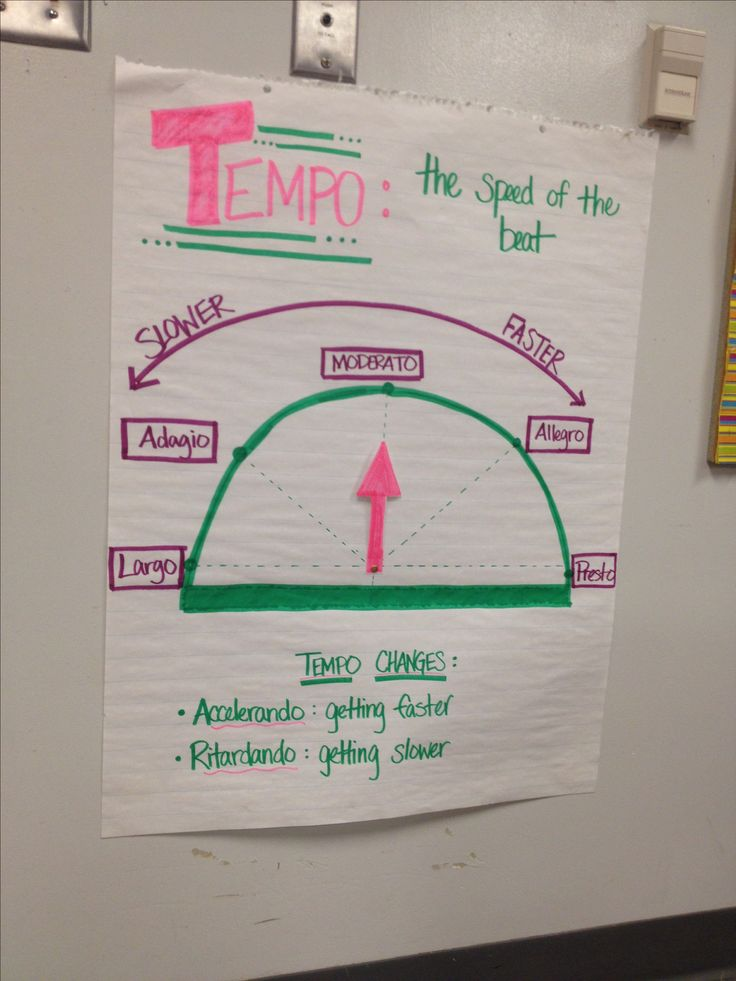 Anchor chart for tempo-- use a brass fastener to make the arrow move