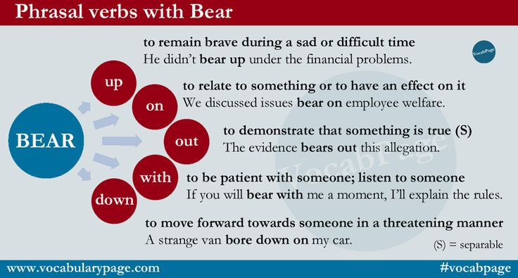 Phrasal verbs with 'Bear' www.vocabularypage.com