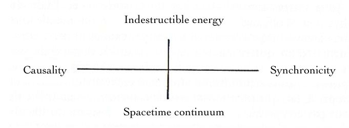 picture of the concept of synchronicity by CG Jung