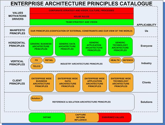 17 best ideas about enterprise architecture on pinterest for Togaf architecture vision template