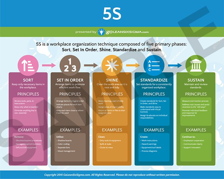 94 best lean six sigma application tips  ideas and success stories images on pinterest