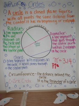 Anchor Charts - Math - Ms. Glantz