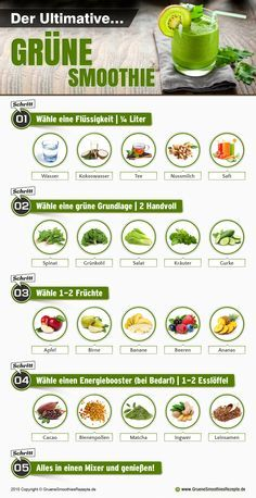Grüne Smoothies Rezepte Inforgraphik