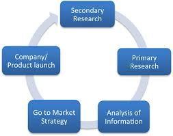 Marketing Research - Key Concepts And #SocialMediaMarketing #brand