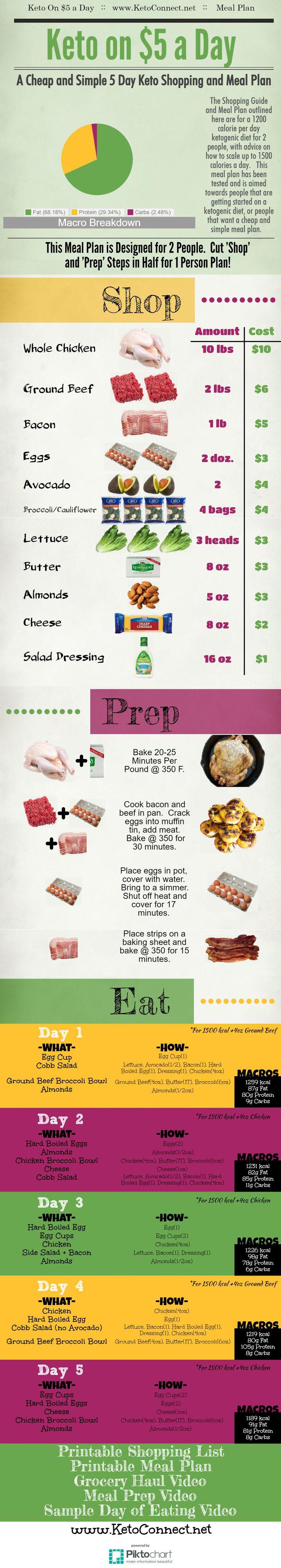 Eine super einfache Art, eine ketogene Diät für 5 US-Dollar pro Tag zu machen. Voller Speiseplan und …