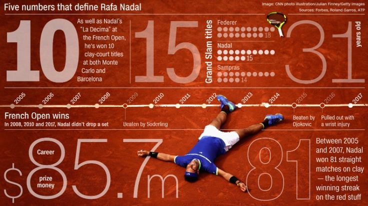 Rafael Nadal: French Open title 'more special' after tough times - CNN
