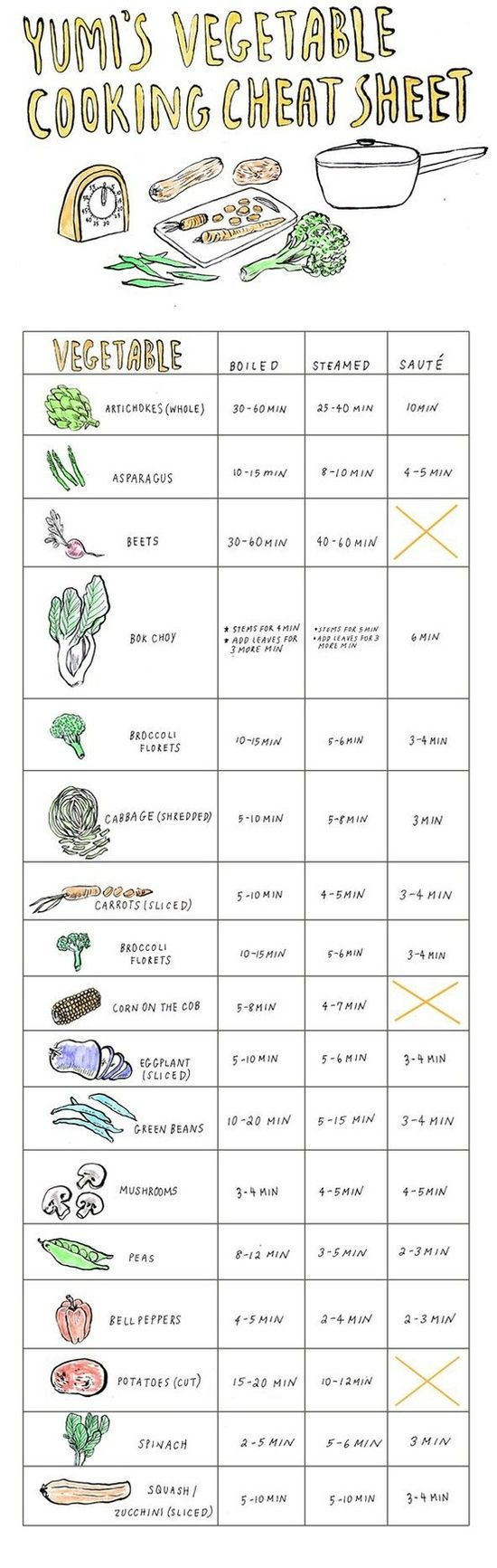 Not that you should be cooking your veggies all the time, (they are better raw!) but when you do, here is a handy chart.