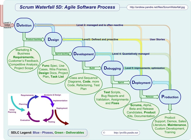 Scrum waterfall 5d agile software process agile for Waterfall and agile design processes