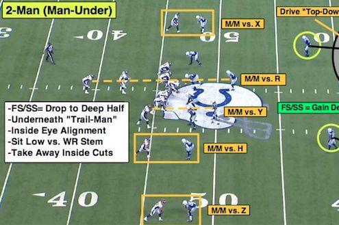 NFL 101: Breaking Down the Basics of 2-Man Coverage | Bleacher Report