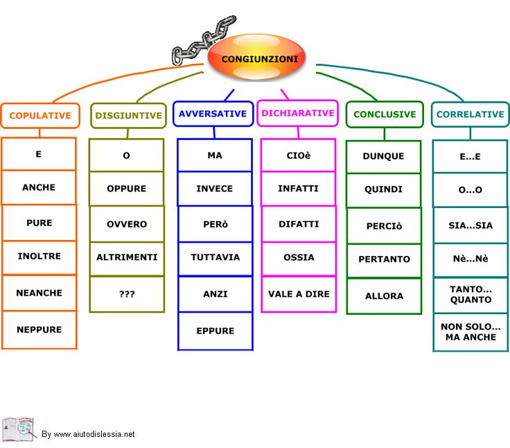 Grammatica   AiutoDislessia.net