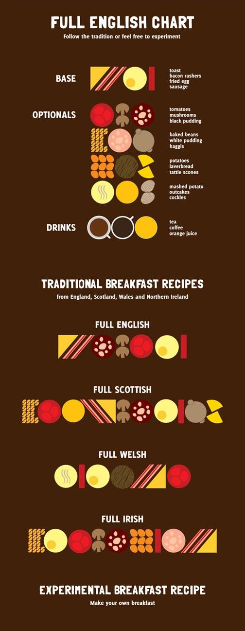 Traditional Breakfast Chart... England, Scotland, Wales & Northern Ireland #infographics