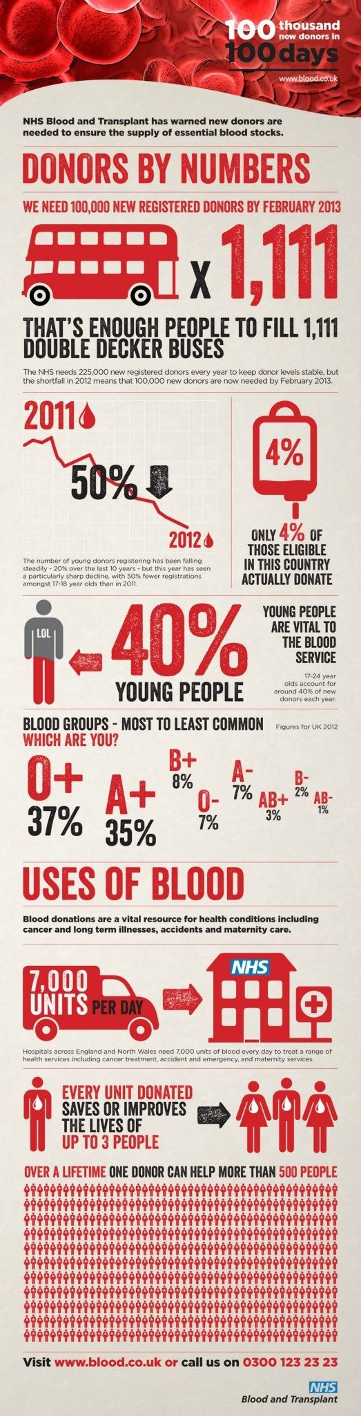 68 best blood facts images on pinterest blood donation human essay on importance of blood donation funny slogan that reminds you that no matter what blood type you nvjuhfo Image collections