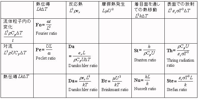 流体工学 fl6 dimensional analysis and dimensionless number次元解析と無次元数