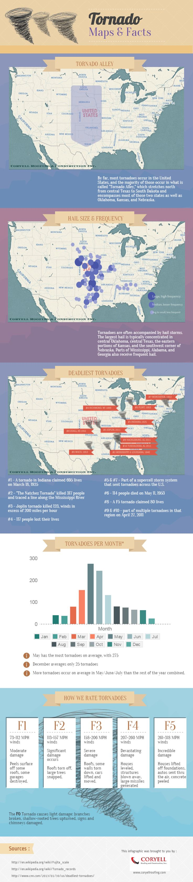 Tornado Maps & facts