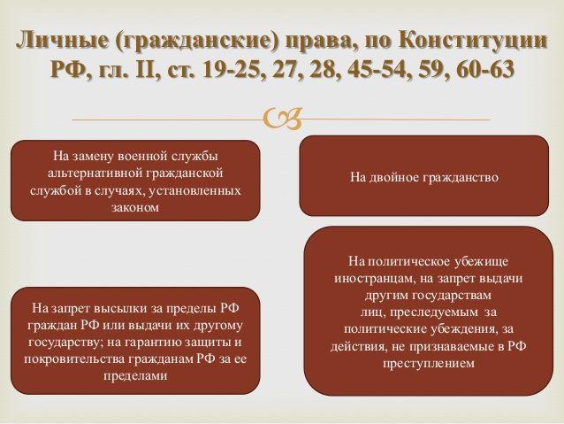 Личные (гражданские) права, по Конституции  РФ, гл. II, ст. 19-25, 27, 28, 45-54, 59, 60-63                               ...