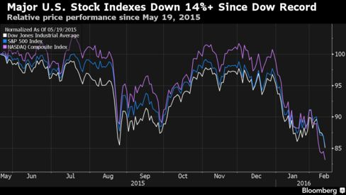 U.S. Stocks Slide With Global Equities as Nasdaq 100 Pares Drop - Bloomberg Business