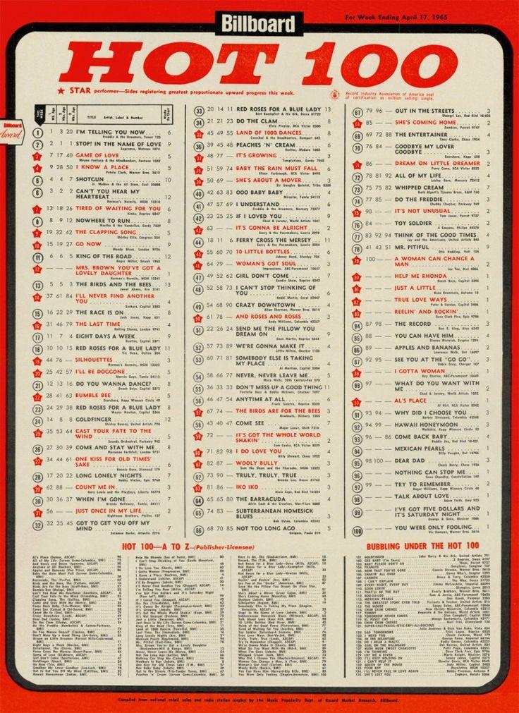 billboard charts | Addendum: Billboard Hot 100 chart for ...