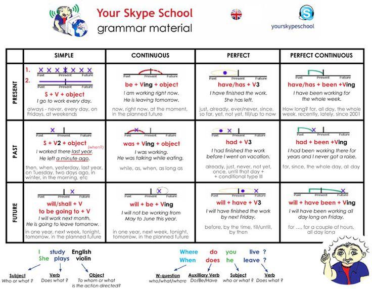 #сигнальные #слова, #английский , #грамматика , #времена , #таблица #времён , #english , #tenses #complete #table