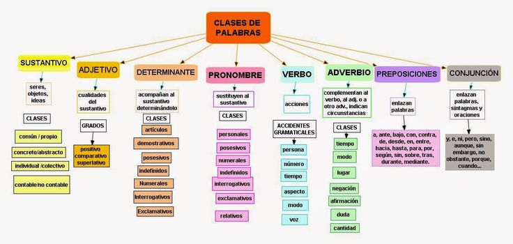 análisis morfológico, análisis frases, análisis sintactico, sintagma, sintasis, oraciones, frases, analizar, palabras