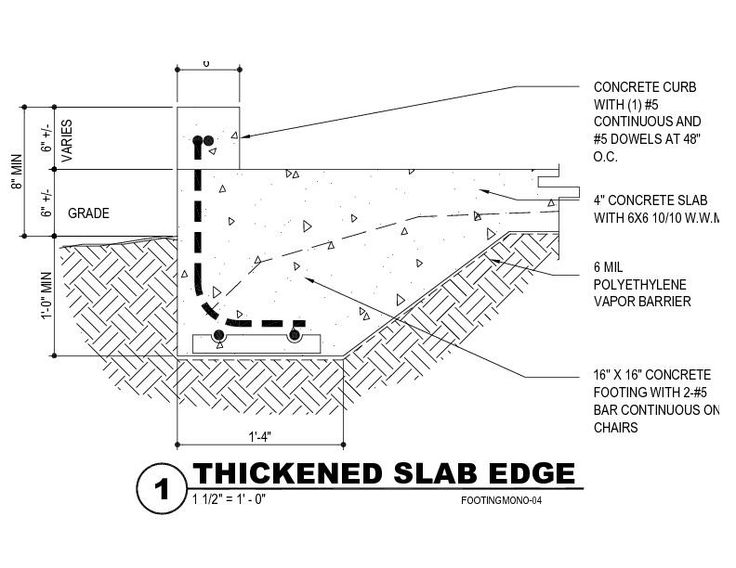 Thickened Slab Edge 3 With Concrete Curb Details