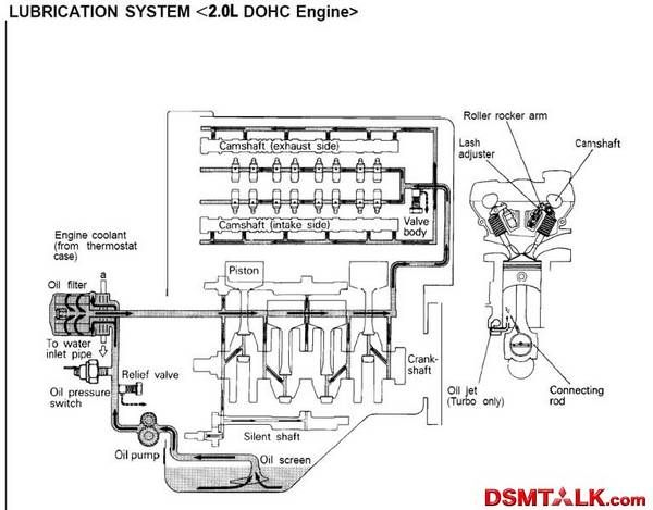 Eclipse Gsx Wiring Harness : Best images about eclipse gsx on pinterest plymouth