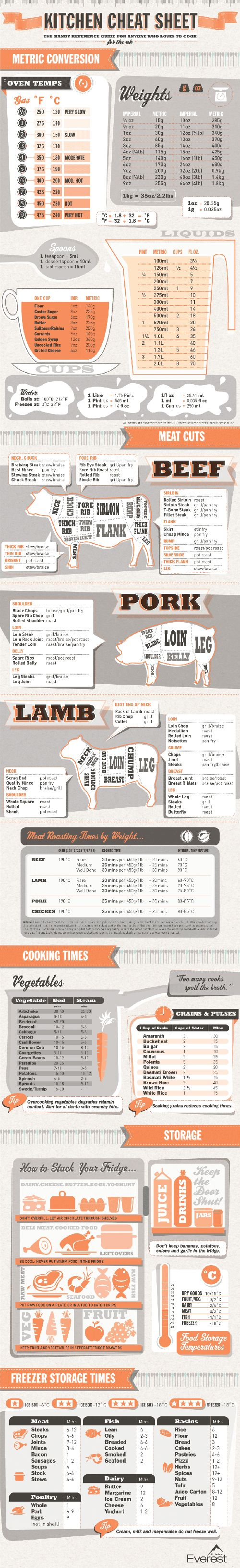 Kitchen Cheat Sheet – #Infographic