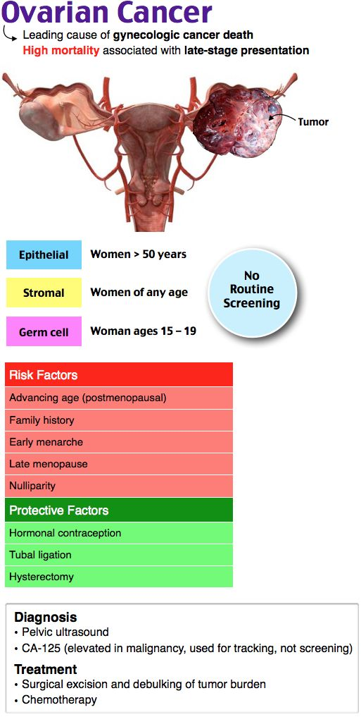 Ovarian Cancer 90% epithelial origin  Most lethal gynecologic malignancy 55 to 65 years Risk factors: family history, age, ↑ estrogen exposure Routine screening not indicated Postmenopausal woman with new-onset ascites Serous cystadenocarcinoma: most common, often bilateral CA-125: useful in monitoring disease course Ultrasound