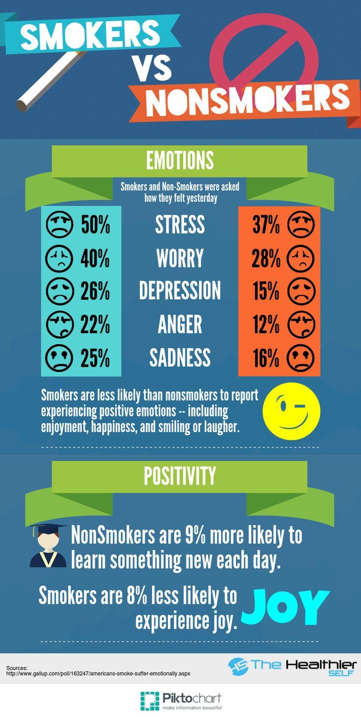 Smokers vs NonSmokers