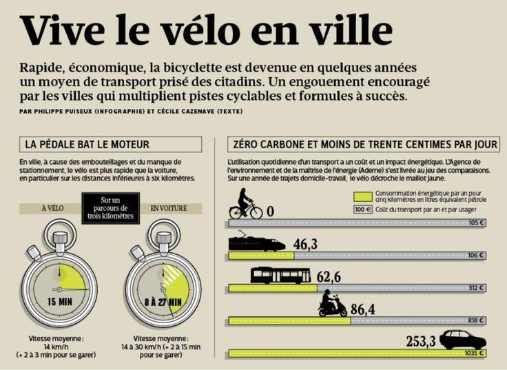 le vélo en ville